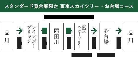 东京晴空塔、台场行程
